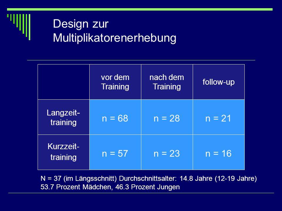 Design zur Multiplikatorenerhebung