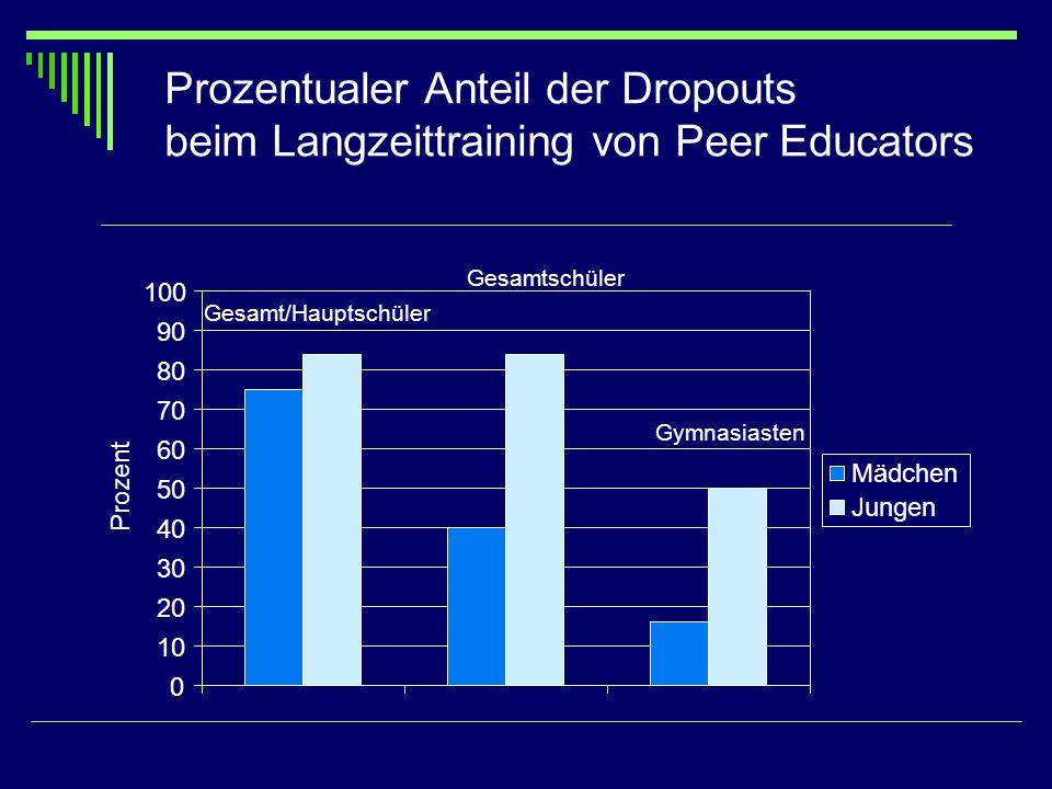 Prozentualer Anteil der Dropouts beim Langzeittraining von Peer Educators