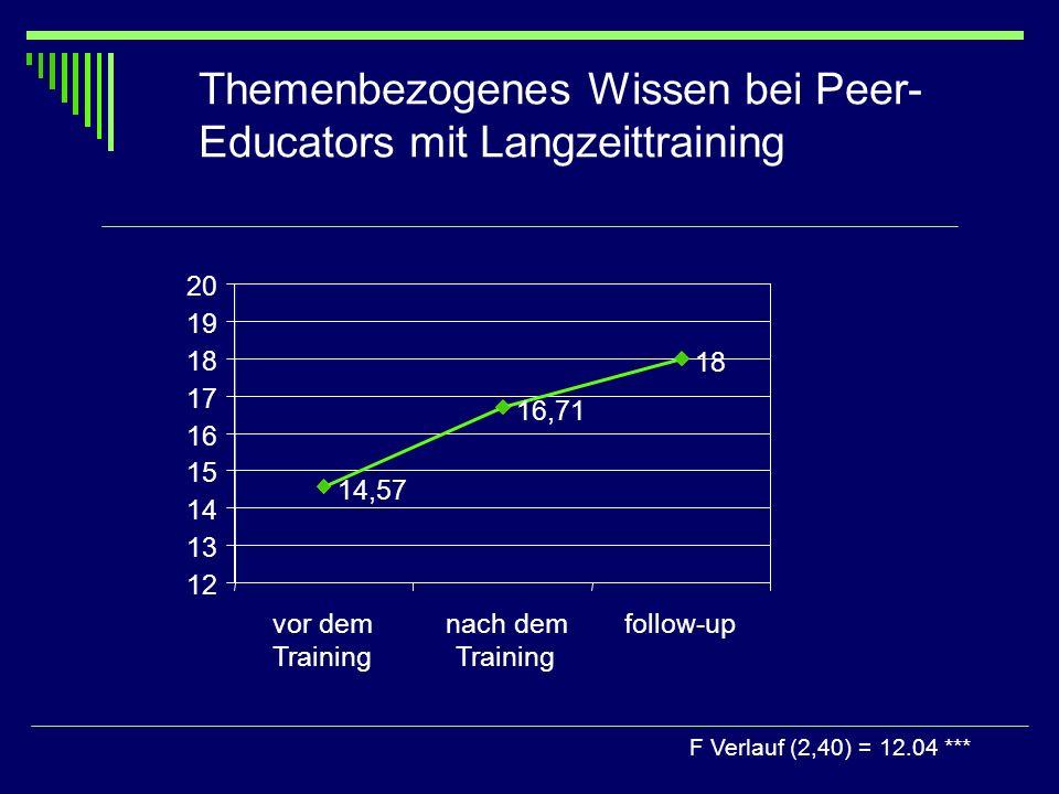 Themenbezogenes Wissen bei Peer-Educators mit Langzeittraining