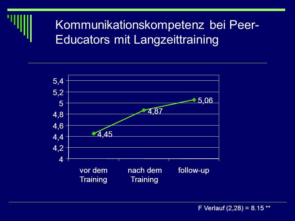 Kommunikationskompetenz bei Peer-Educators mit Langzeittraining