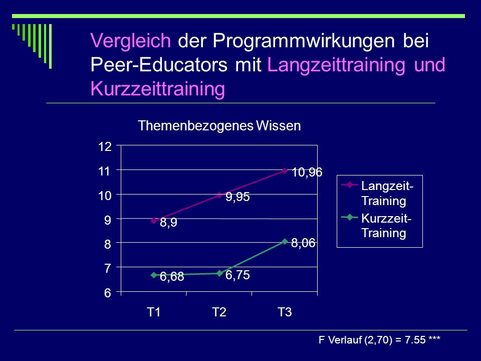 Vergleich der Programmwirkungen bei Peer-Educators mit Langzeittraining und Kurzzeittraining
