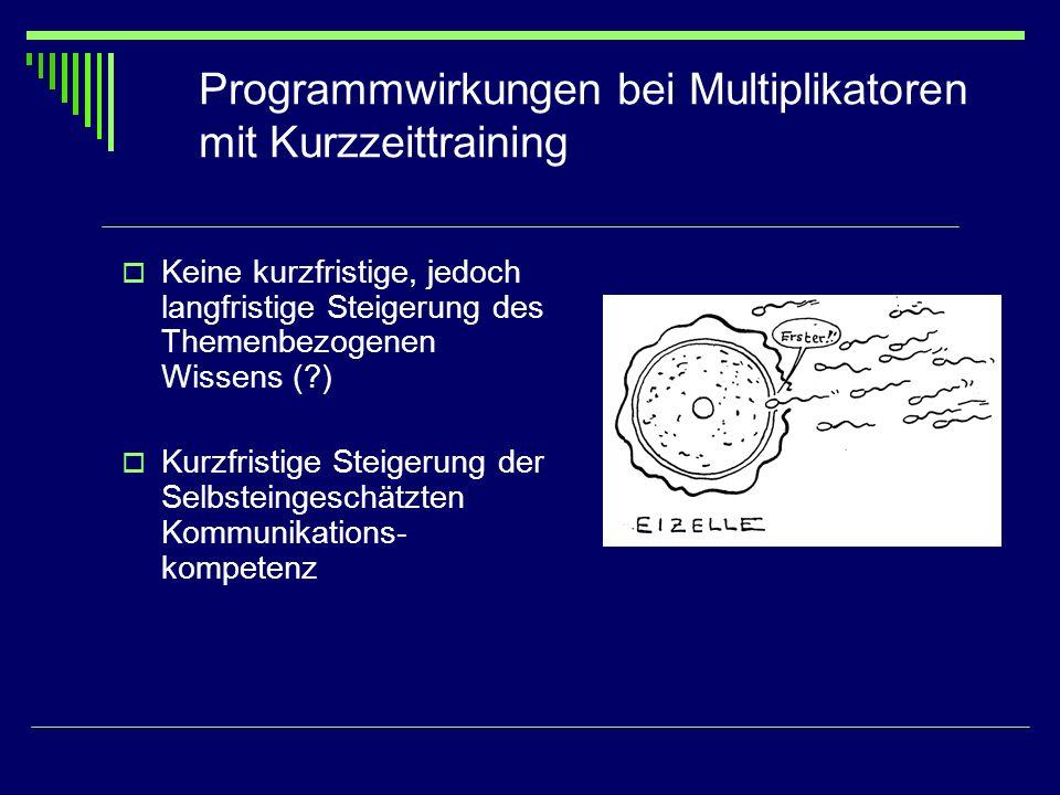 Programmwirkungen bei Multiplikatoren mit Kurzzeittraining