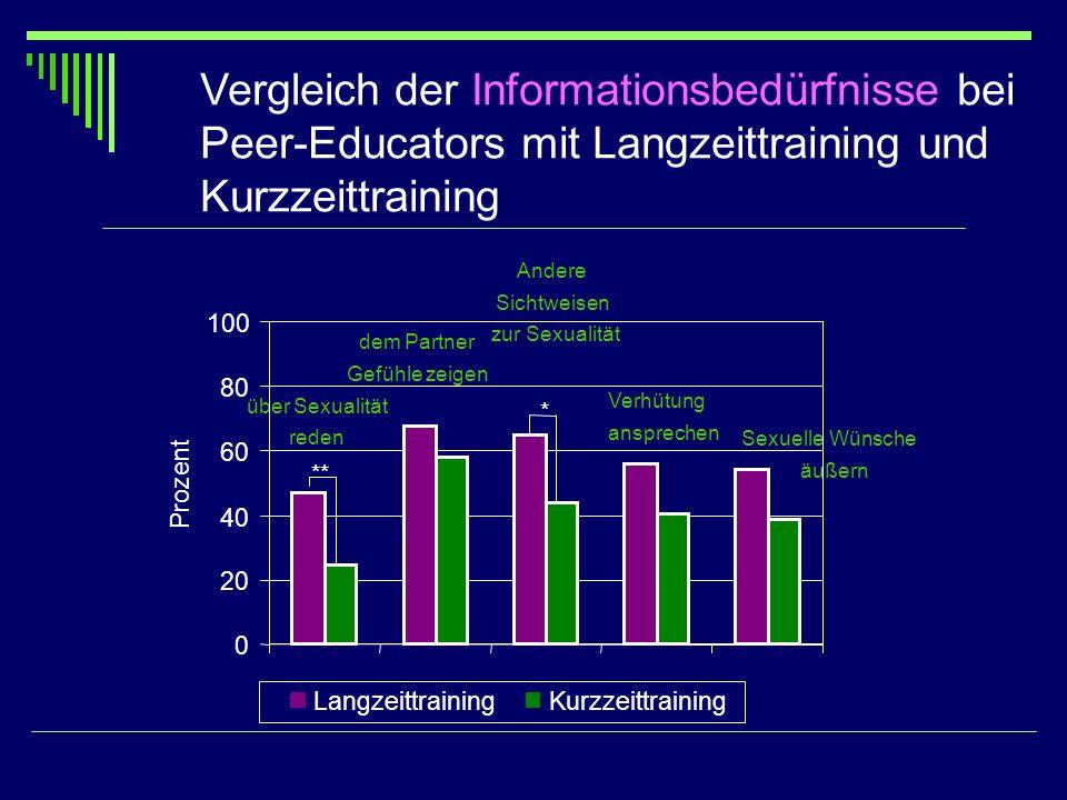 Vergleich der Informationsbedürfnisse bei Peer-Educators mit Langzeittraining und Kurzzeittraining