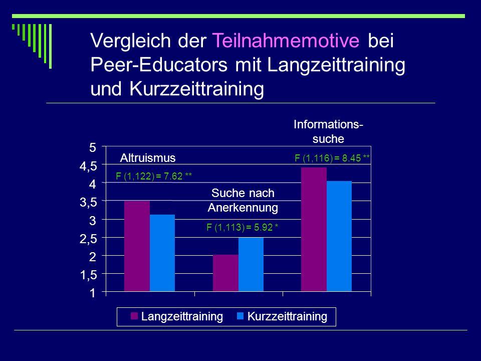 Vergleich der Teilnahmemotive bei Peer-Educators mit Langzeittraining und Kurzzeittraining