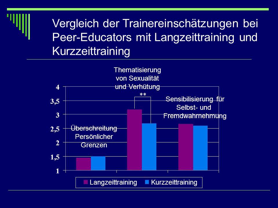 Vergleich der Trainereinschätzungen bei Peer-Educators mit Langzeittraining und Kurzzeittraining