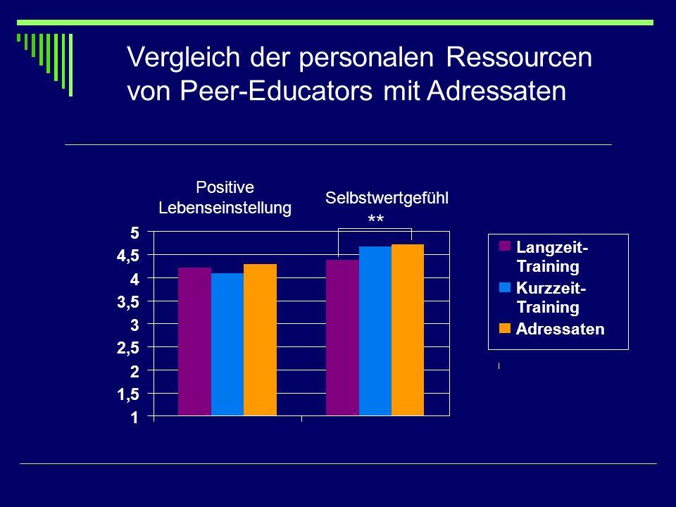 Vergleich der personalen Ressourcen von Peer-Educators mit Adressaten