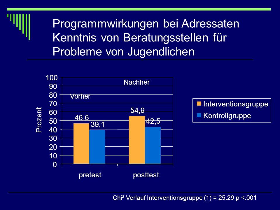 Programmwirkungen bei Adressaten Kenntnis von Beratungsstellen für Probleme von Jugendlichen