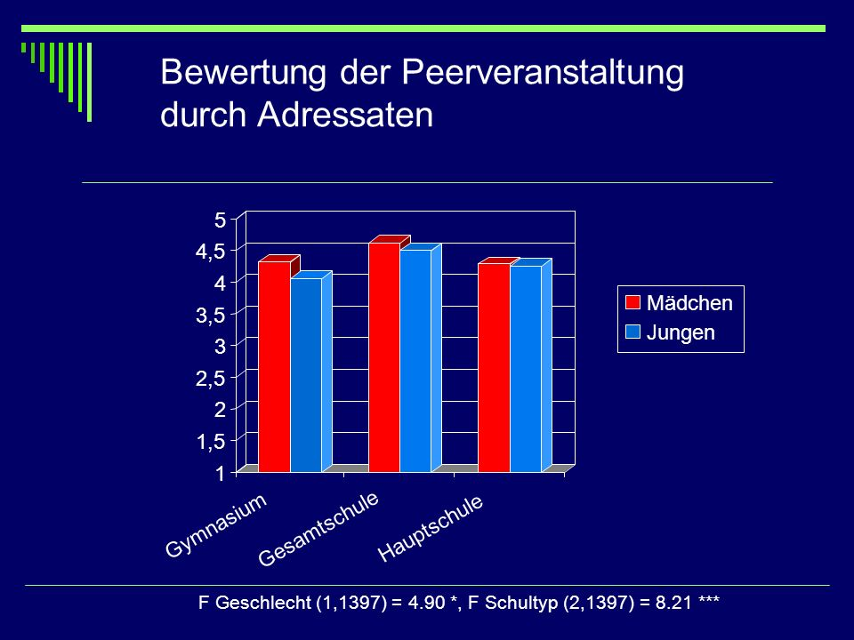 Bewertung der Peerveranstaltung durch Adressaten