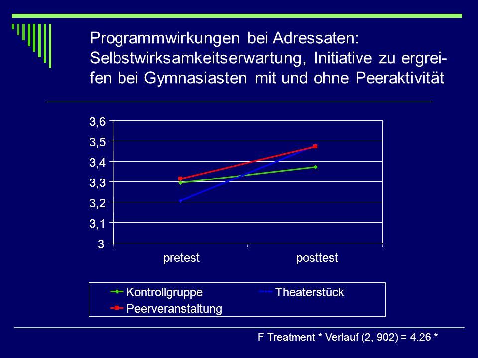 Programmwirkungen bei Adressaten: