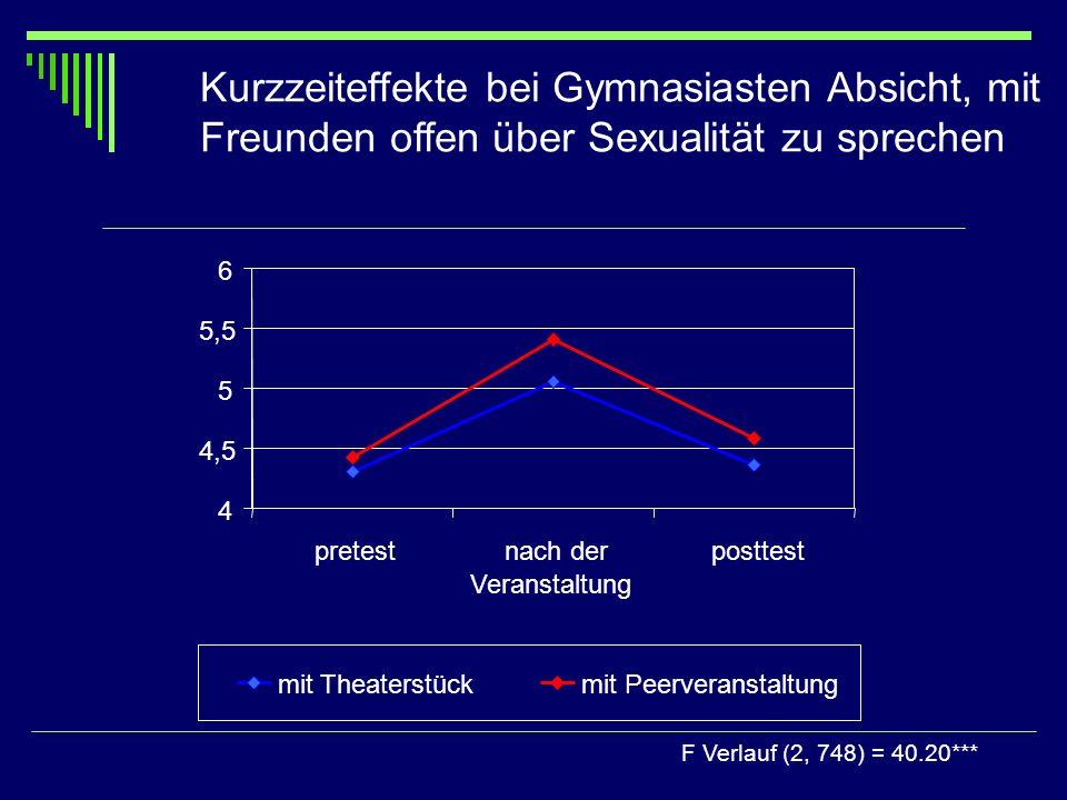 Kurzzeiteffekte bei Gymnasiasten Absicht, mit Freunden offen über Sexualität zu sprechen