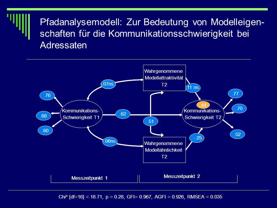 Pfadanalysemodell: Zur Bedeutung von Modelleigen-schaften für die Kommunikationsschwierigkeit bei Adressaten