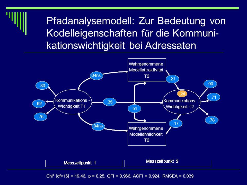 Pfadanalysemodell: Zur Bedeutung von Kodelleigenschaften für die Kommuni-kationswichtigkeit bei Adressaten