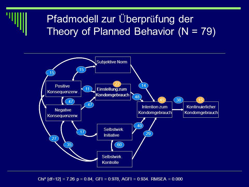Pfadmodell zur Überprüfung der Theory of Planned Behavior (N = 79)