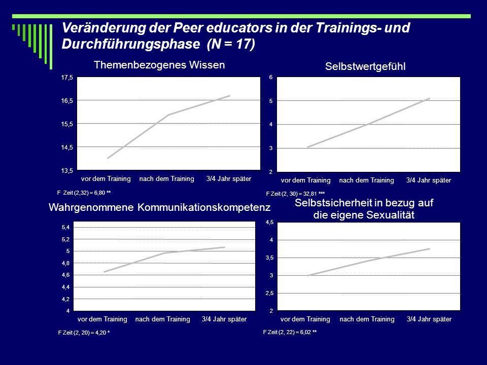 Veränderung der Peer educators in der Trainings- und