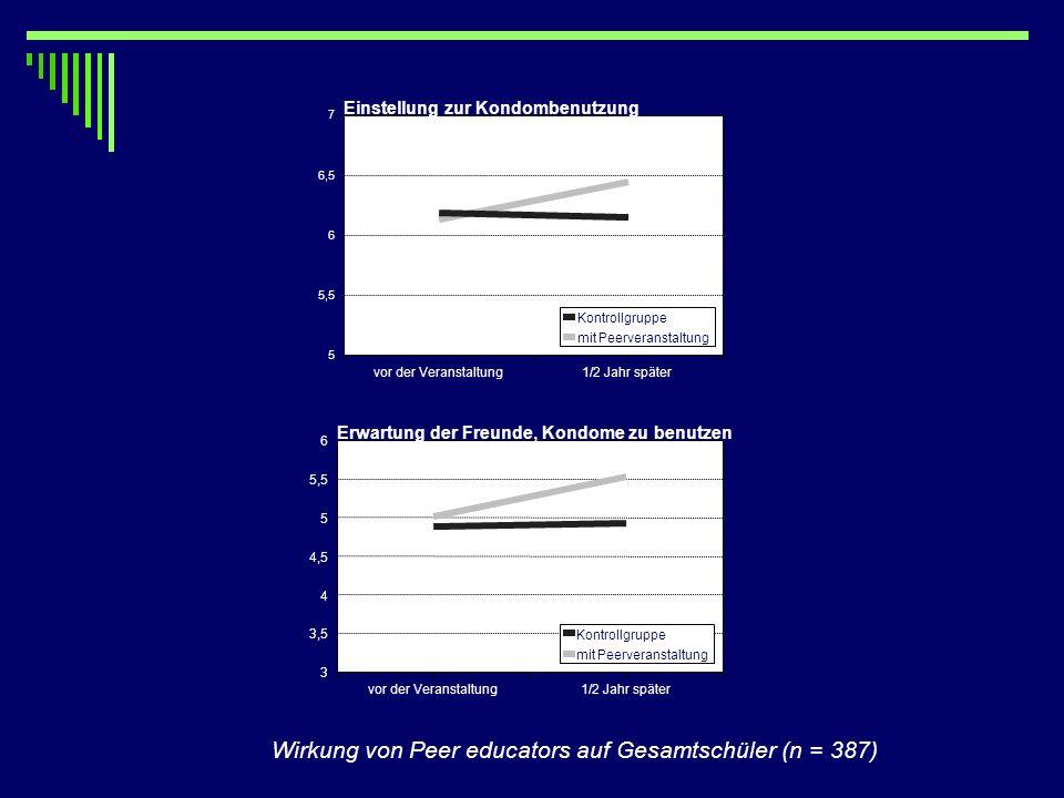 Wirkung von Peer educators auf Gesamtschüler (n = 387)