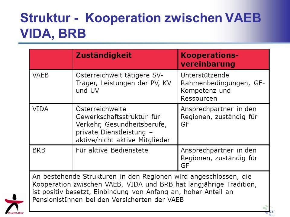 Struktur - Kooperation zwischen VAEB VIDA, BRB