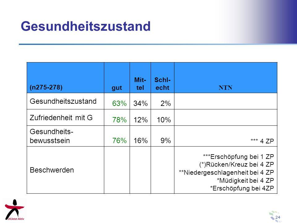 Gesundheitszustand Gesundheitszustand 63% 34% 2% Zufriedenheit mit G
