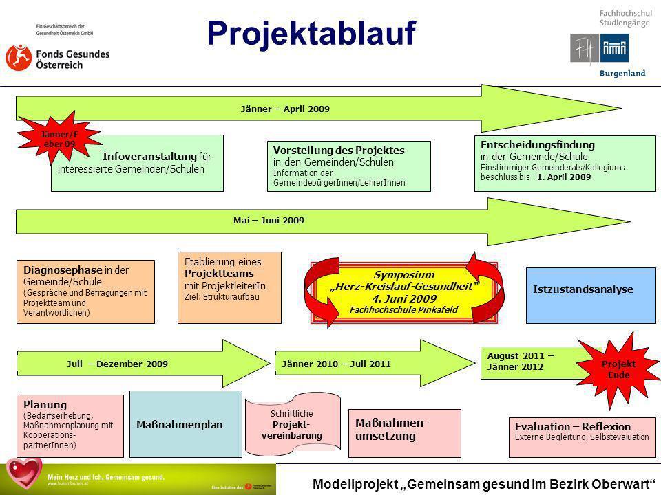 """""""Herz-Kreislauf-Gesundheit Fachhochschule Pinkafeld"""
