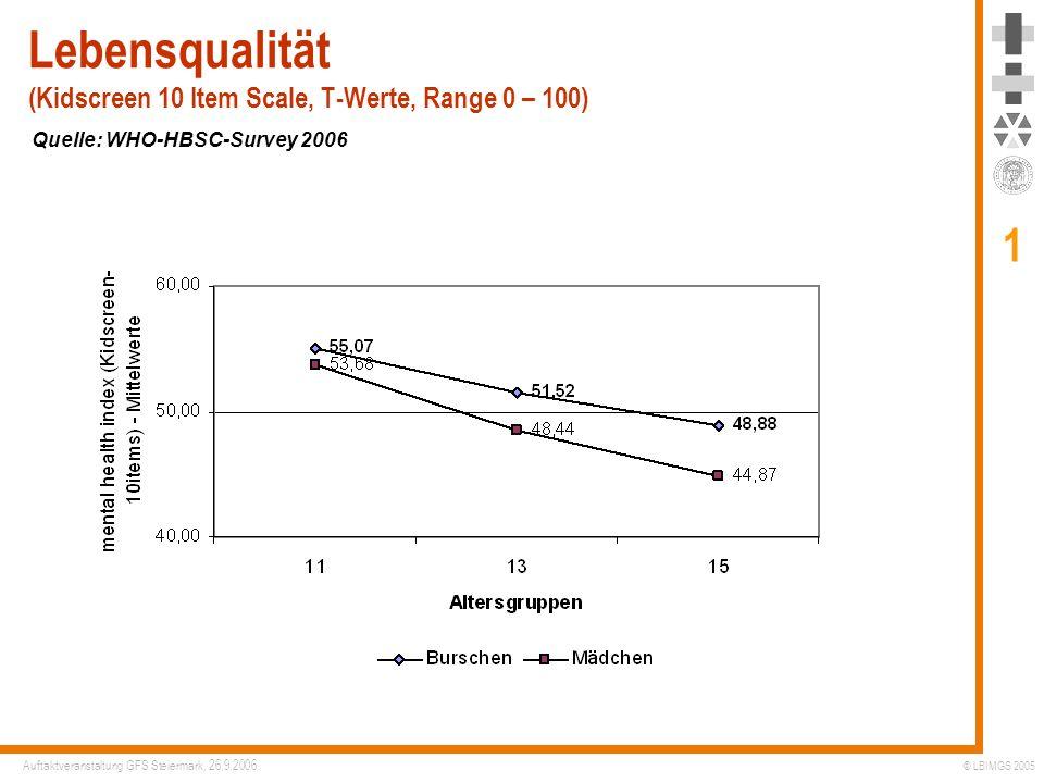 Lebensqualität (Kidscreen 10 Item Scale, T-Werte, Range 0 – 100)