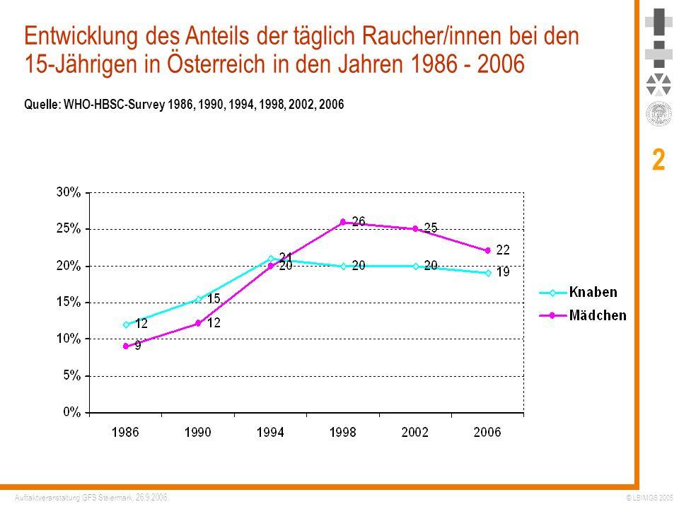 Entwicklung des Anteils der täglich Raucher/innen bei den 15-Jährigen in Österreich in den Jahren 1986 - 2006 Quelle: WHO-HBSC-Survey 1986, 1990, 1994, 1998, 2002, 2006