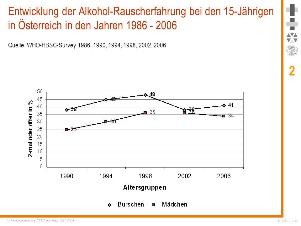 Entwicklung der Alkohol-Rauscherfahrung bei den 15-Jährigen in Österreich in den Jahren 1986 - 2006 Quelle: WHO-HBSC-Survey 1986, 1990, 1994, 1998, 2002, 2006