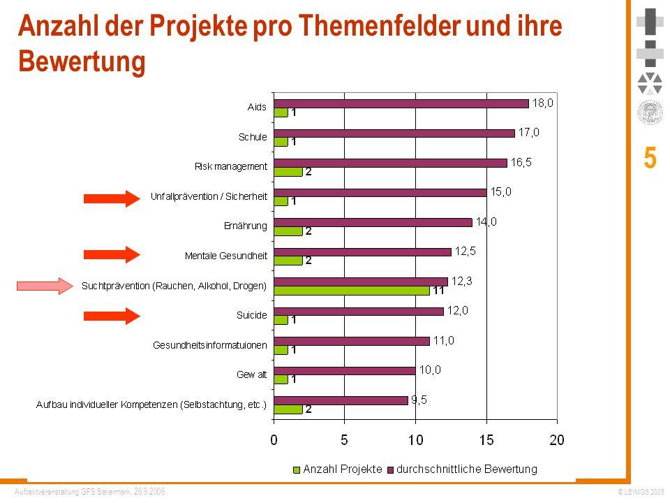Anzahl der Projekte pro Themenfelder und ihre Bewertung