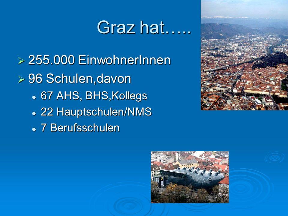 Graz hat….. 255.000 EinwohnerInnen 96 Schulen,davon