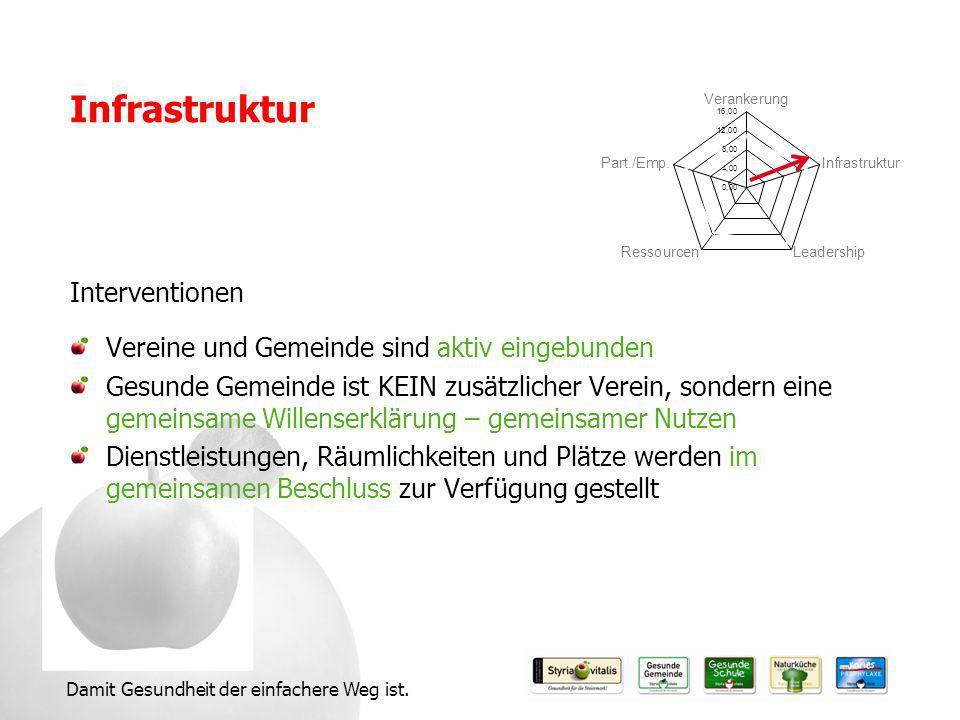 Infrastruktur Interventionen