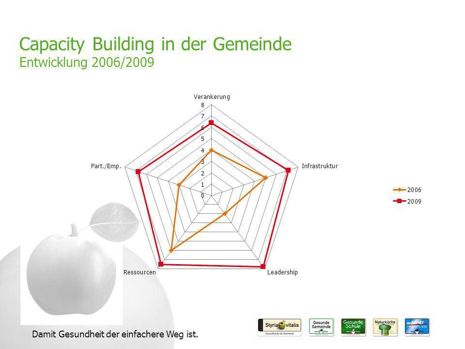 Capacity Building in der Gemeinde Entwicklung 2006/2009