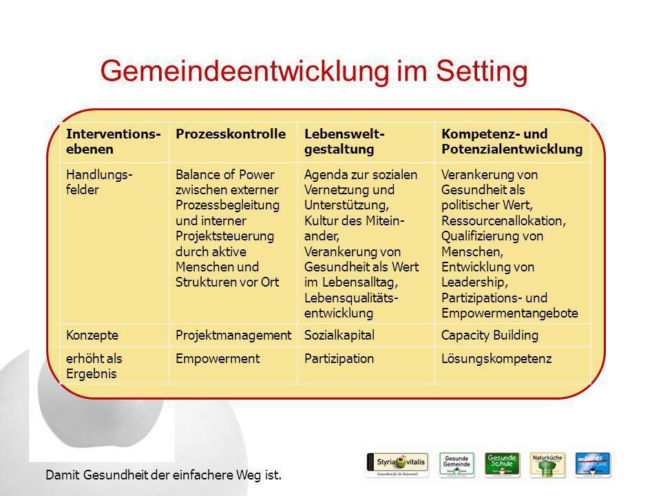 Gemeindeentwicklung im Setting