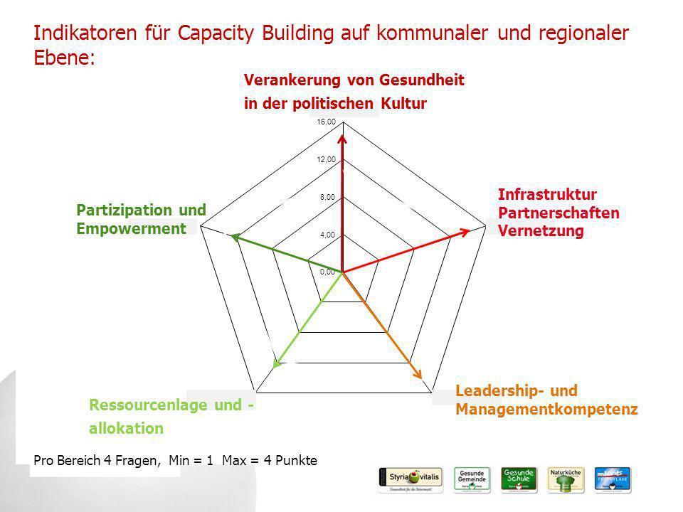 Indikatoren für Capacity Building auf kommunaler und regionaler Ebene: