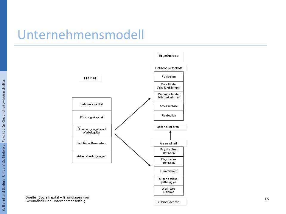 Unternehmensmodell© Bernhard Badura, Universität Bielefeld, Fakultät für Gesundheitswissenschaften.