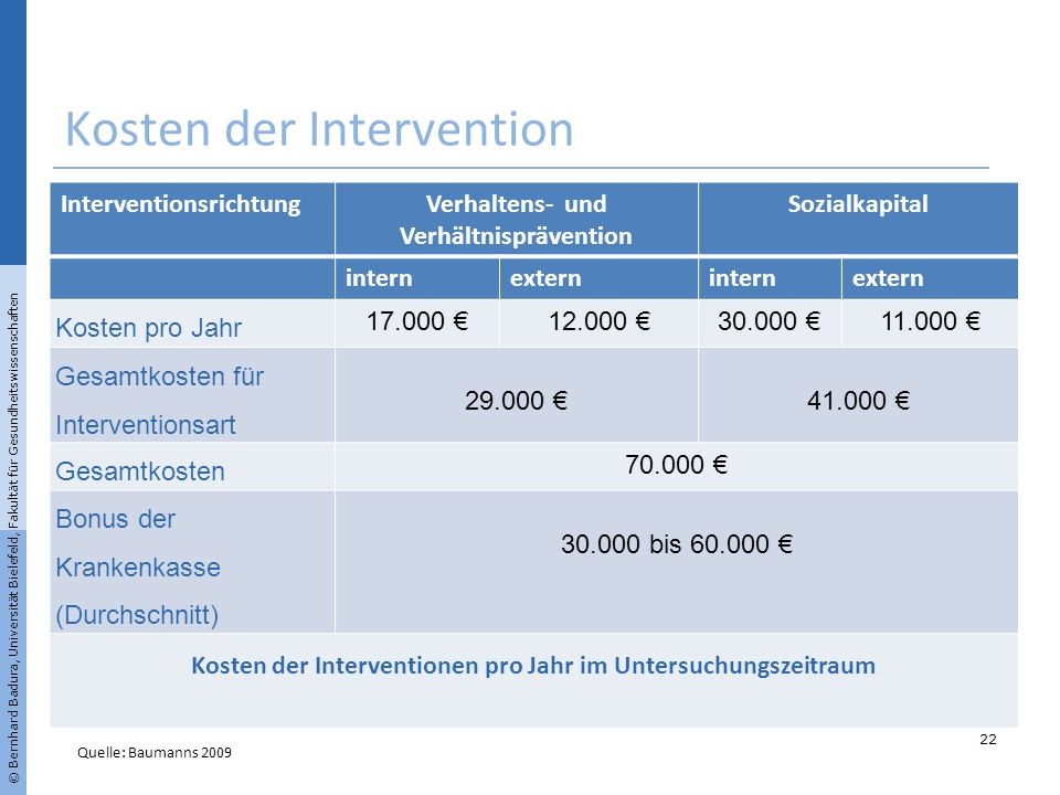 Kosten der Intervention