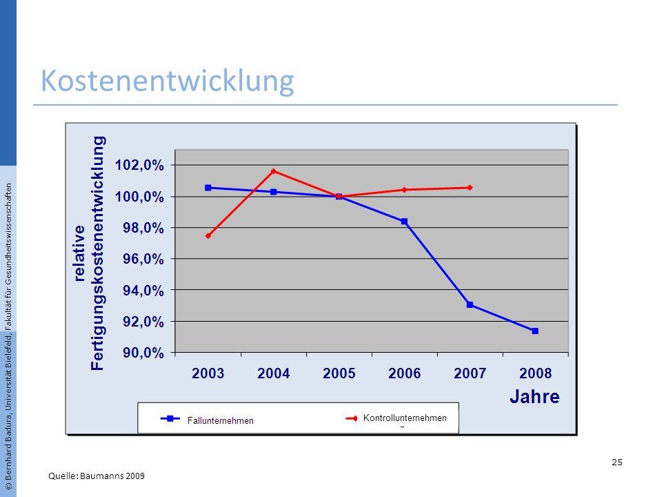 Kostenentwicklung Quelle: Baumanns 2009 Kontrollunternehmen