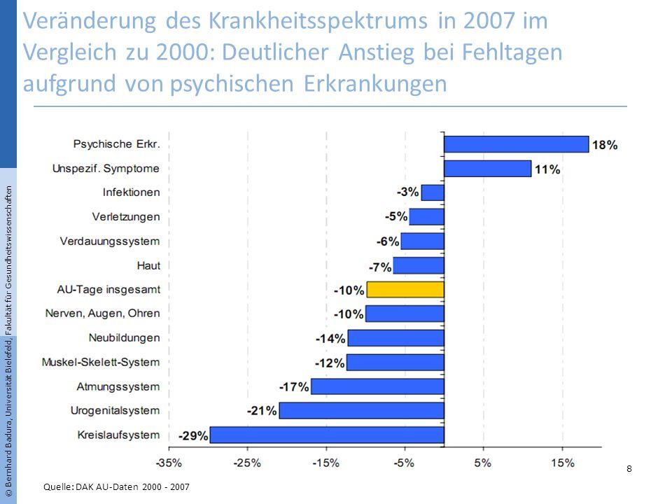 Veränderung des Krankheitsspektrums in 2007 im Vergleich zu 2000: Deutlicher Anstieg bei Fehltagen aufgrund von psychischen Erkrankungen