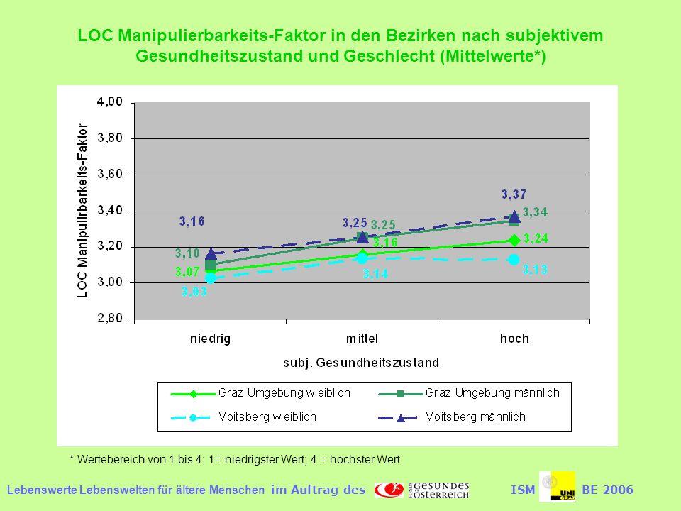 LOC Manipulierbarkeits-Faktor in den Bezirken nach subjektivem Gesundheitszustand und Geschlecht (Mittelwerte*)