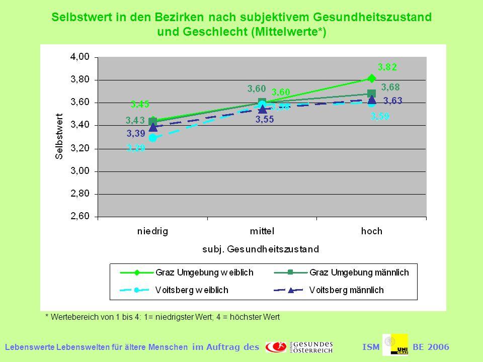 Selbstwert in den Bezirken nach subjektivem Gesundheitszustand und Geschlecht (Mittelwerte*)