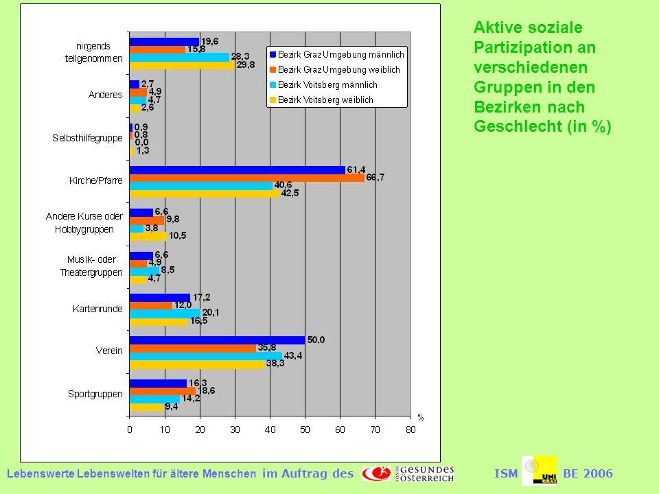 Aktive soziale Partizipation an verschiedenen Gruppen in den Bezirken nach Geschlecht (in %)