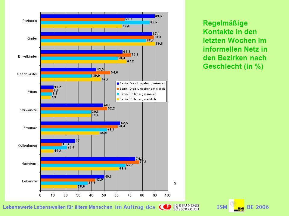 Regelmäßige Kontakte in den letzten Wochen im informellen Netz in den Bezirken nach Geschlecht (in %)