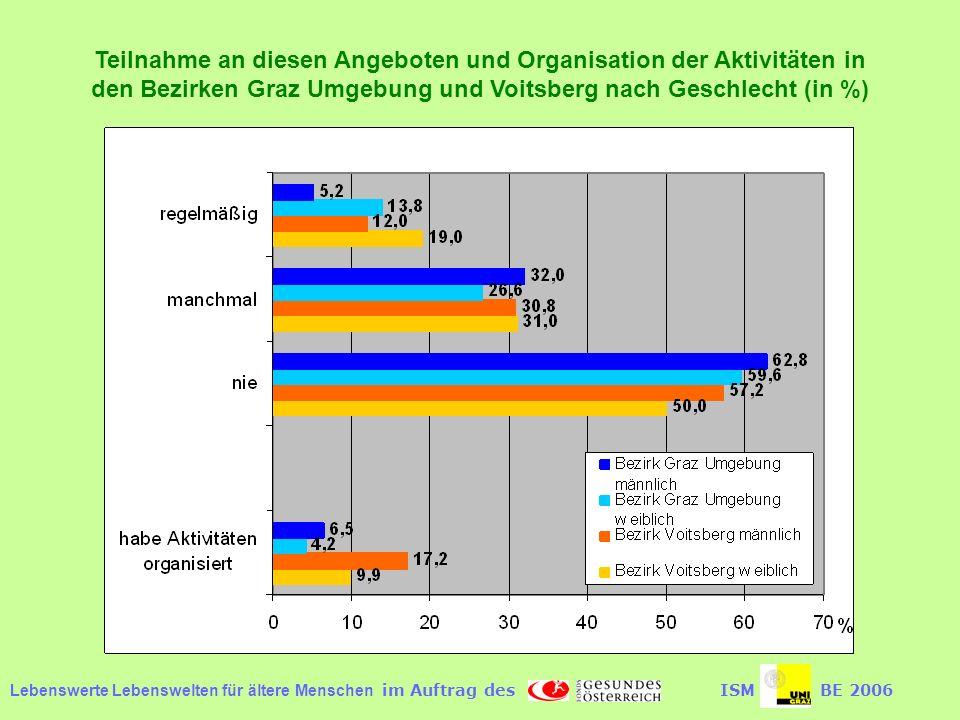 Teilnahme an diesen Angeboten und Organisation der Aktivitäten in den Bezirken Graz Umgebung und Voitsberg nach Geschlecht (in %)