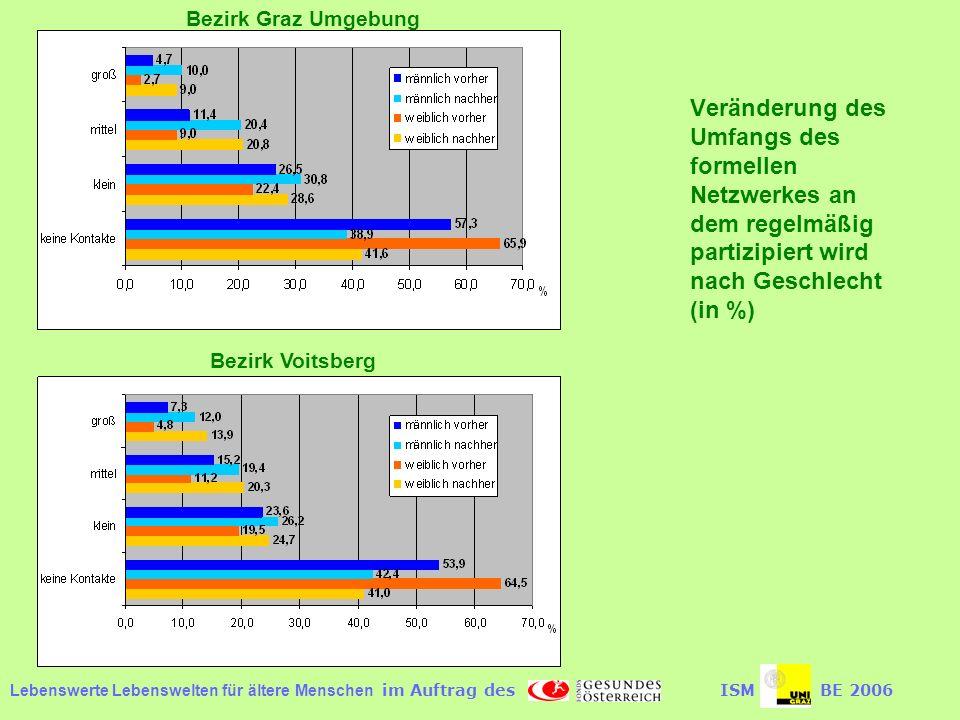 Bezirk Graz Umgebung Veränderung des Umfangs des formellen Netzwerkes an dem regelmäßig partizipiert wird nach Geschlecht (in %)
