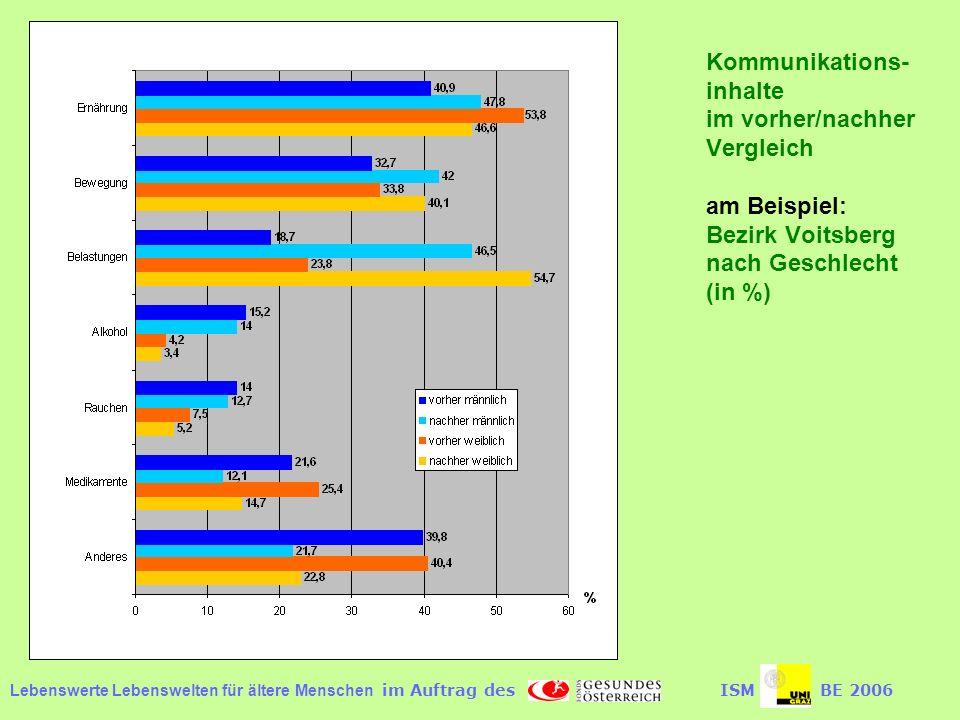 Kommunikations-inhalte im vorher/nachher Vergleich am Beispiel: Bezirk Voitsberg nach Geschlecht (in %)