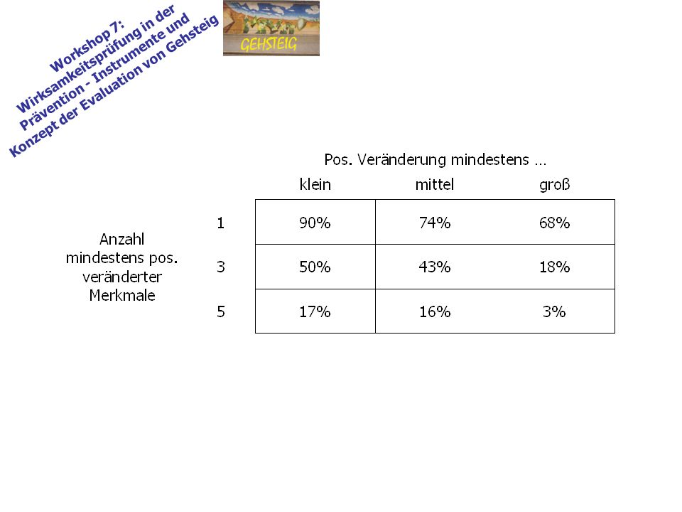 Workshop 7: Wirksamkeitsprüfung in der Prävention - Instrumente und Konzept der Evaluation von Gehsteig