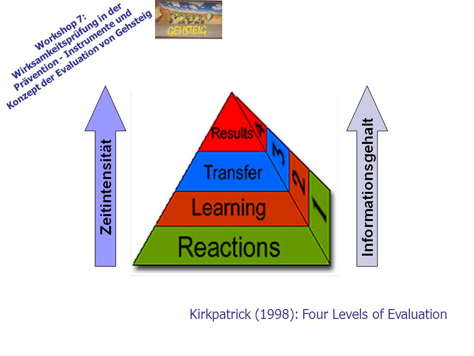 Kirkpatrick (1998): Four Levels of Evaluation