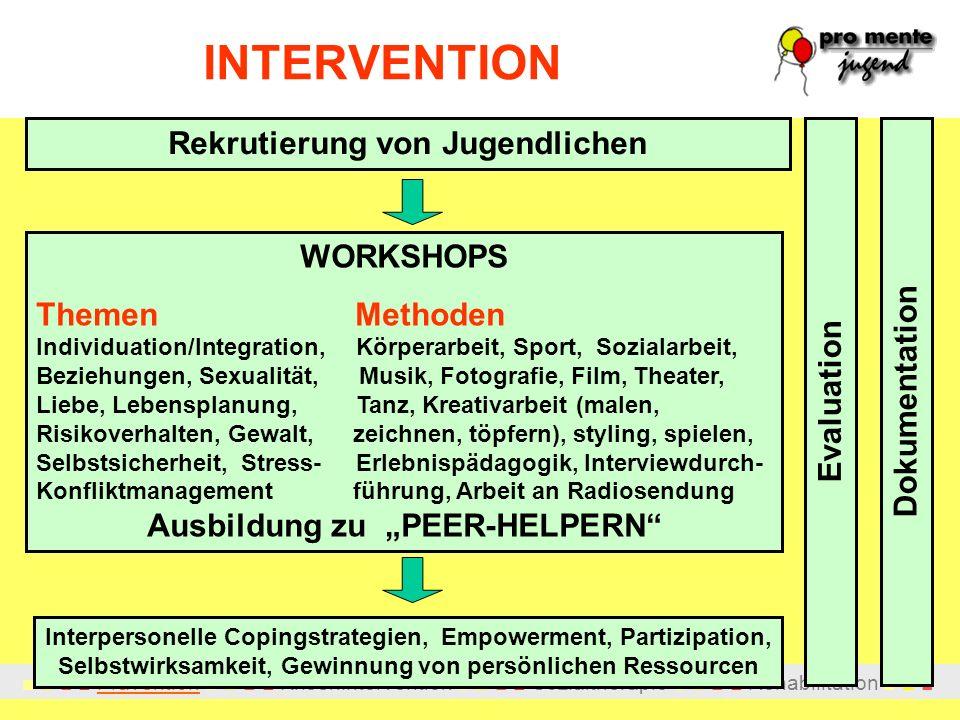INTERVENTION Rekrutierung von Jugendlichen WORKSHOPS Themen Methoden