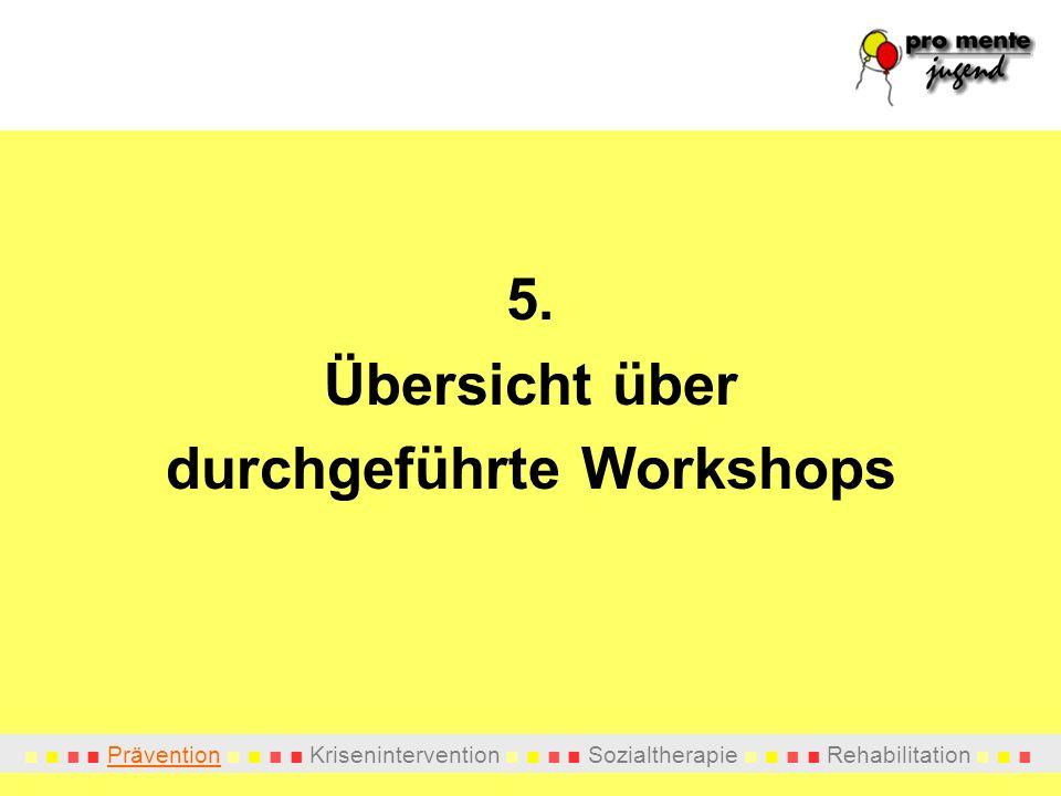 durchgeführte Workshops