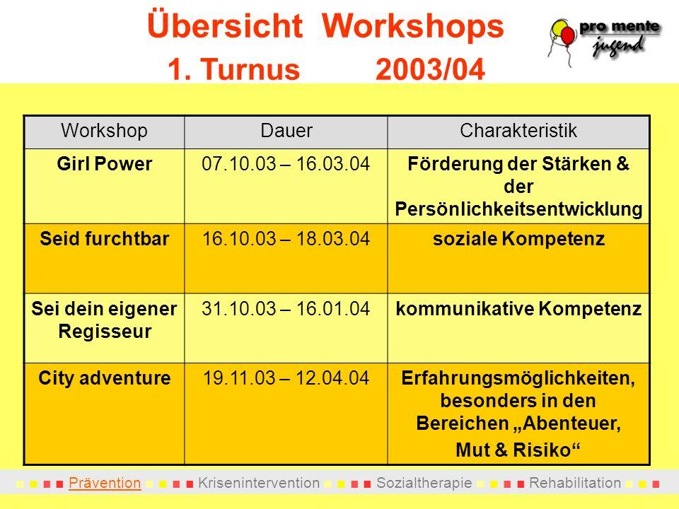 Übersicht Workshops 1. Turnus 2003/04 Workshop Dauer Charakteristik
