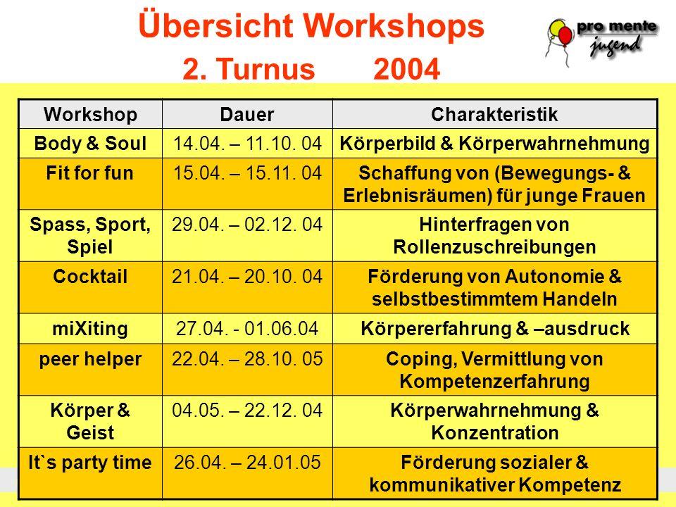 Übersicht Workshops 2. Turnus 2004 Workshop Dauer Charakteristik