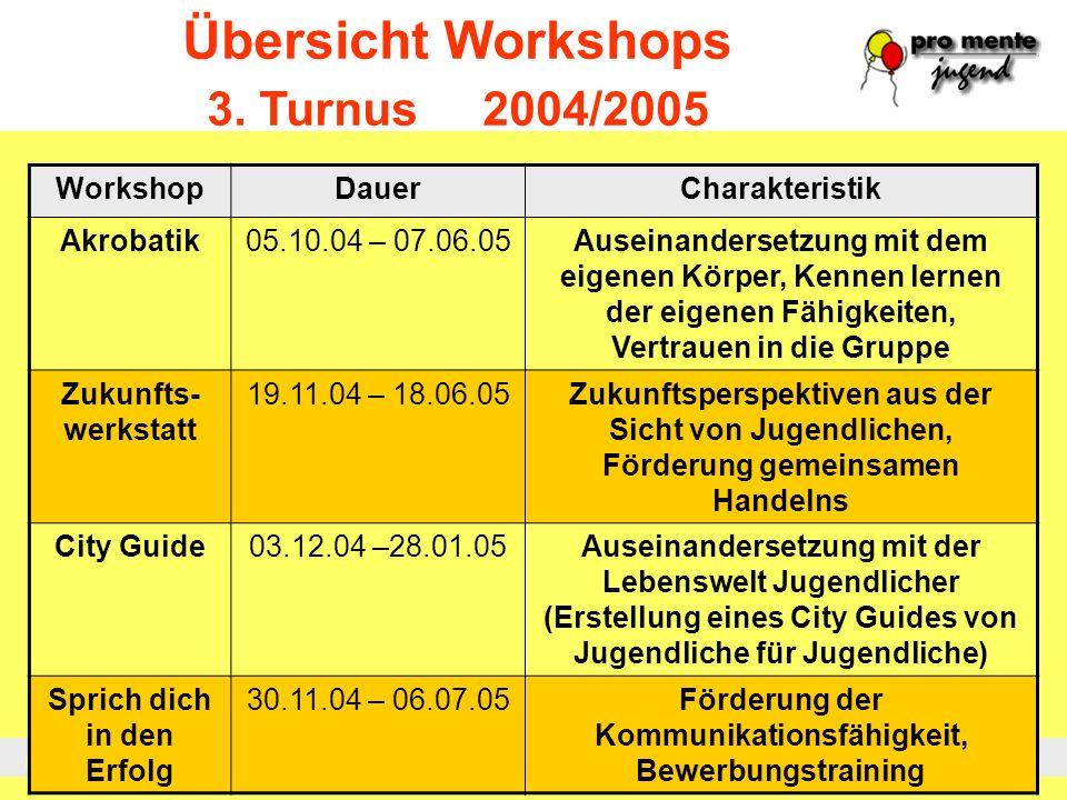Übersicht Workshops 3. Turnus 2004/2005 Workshop Dauer Charakteristik