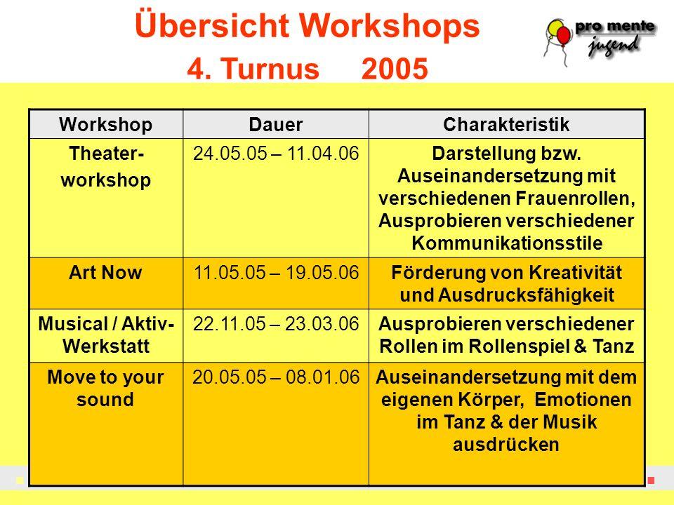 Übersicht Workshops 4. Turnus 2005 Workshop Dauer Charakteristik